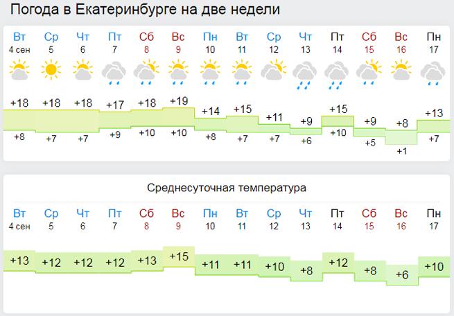Отопление в Екатеринбурге в 2018 году