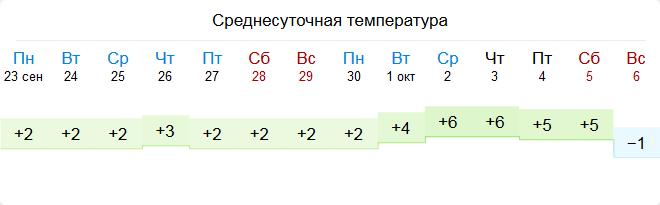 Отопление в Екатеринбурге в 2019 году